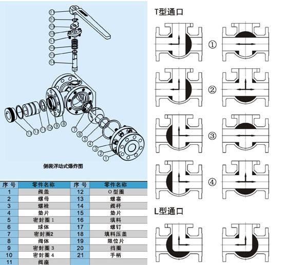 三通必威体育首頁结构图