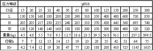 wj41h-16国标波纹管截止阀外形尺寸