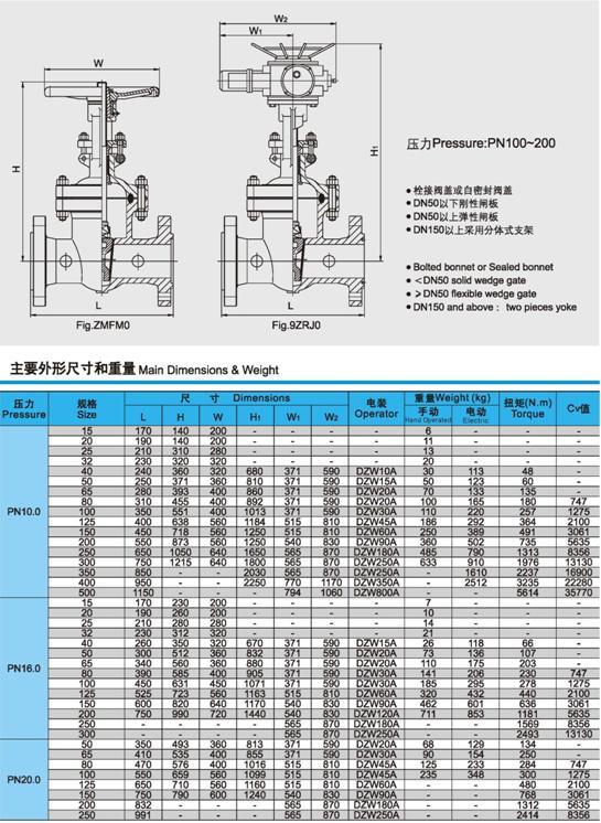 Z941H、Z941W、Z941Y电动闸阀压力、尺寸、重量图3