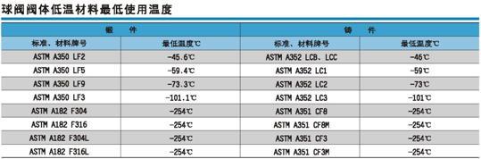 低温材料低使用温度